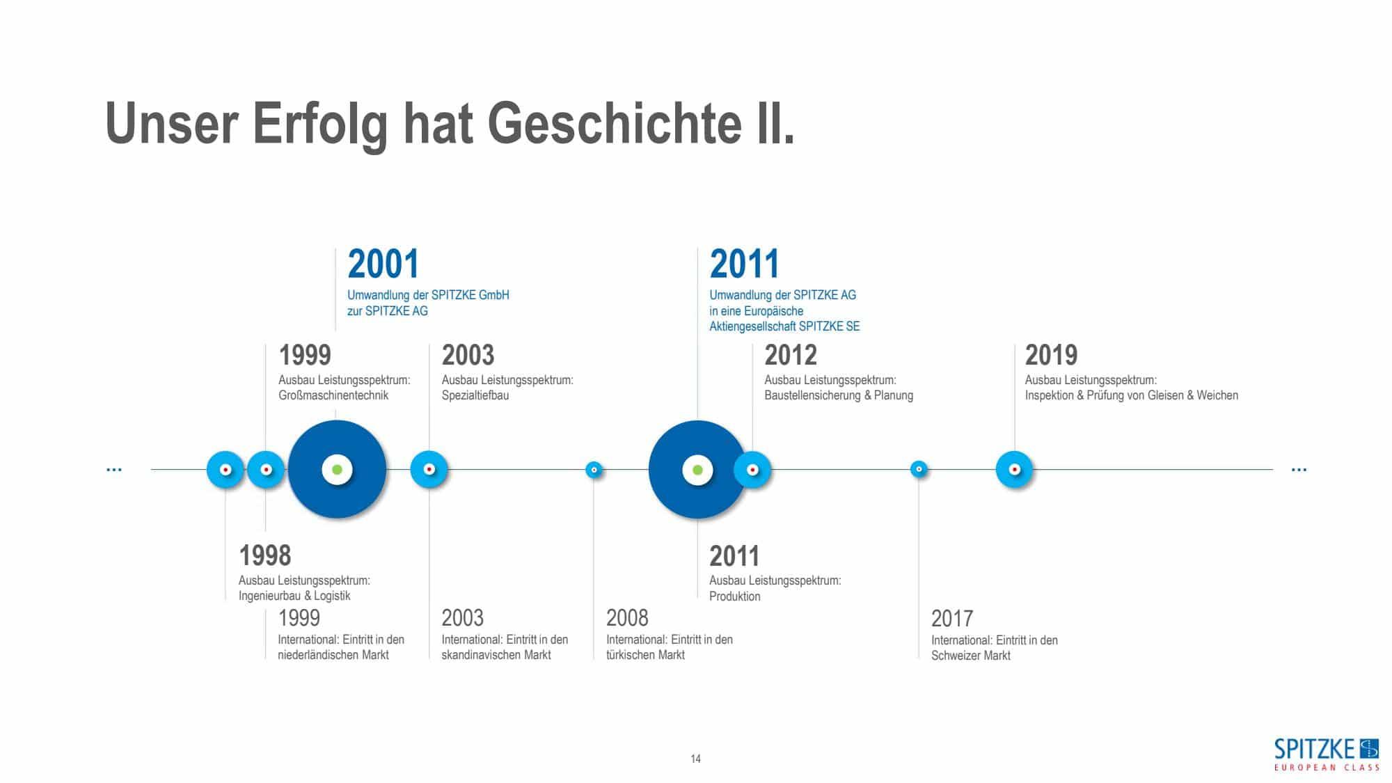 Präsentation UG SPITZKE_2020_HR_page_14