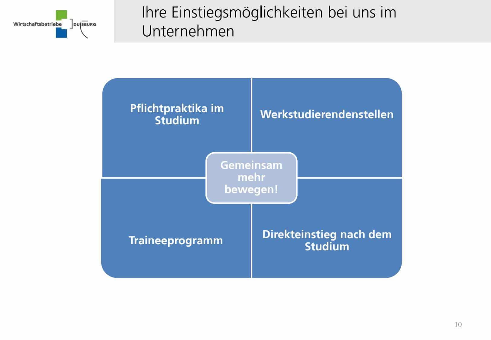 Wirtschaftsbetriebe Duisburg-AöR_page_10